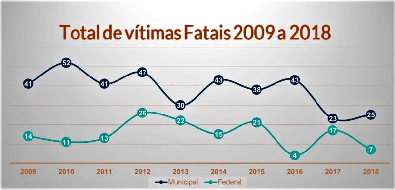 AGENTES DE TRÂNSITO : ATUAÇÃO DIMINUI INSEGURANÇA E MORTE POR ACIDENTES EM PELOTAS