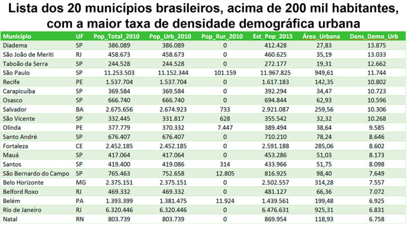 MAIS DE 80 por cento DA POPULAÇÃO BRASILEIRA HABITA 0,63 por cento DO TERRITÓRIO NACIONAL